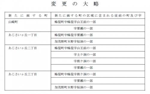 岐阜県美濃加茂市住所変更区画整理 告示