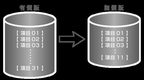 無償版と有償版のデータベースイメージ図